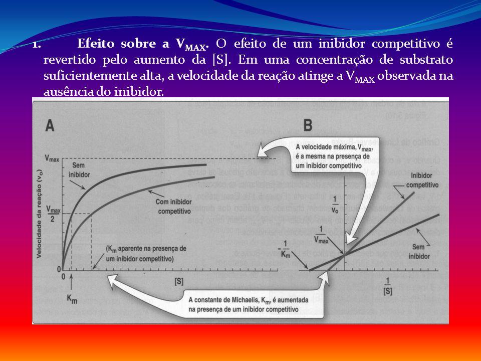 1. Efeito sobre a VMAX. O efeito de um inibidor competitivo é revertido pelo aumento da [S].